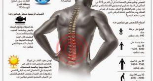 اعراض نقص فيتامين د , علامات نقص فيتامين د