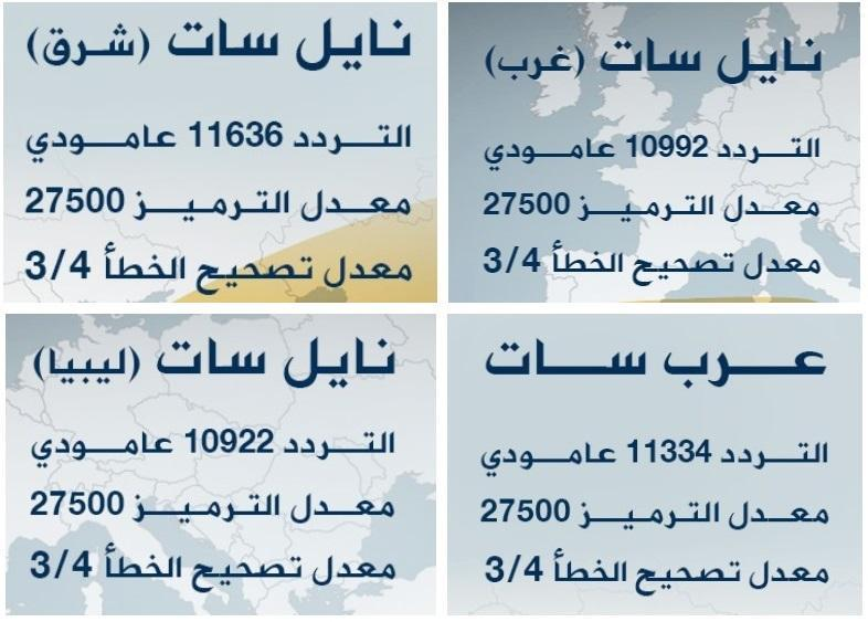 بالصور تردد قناة الجزيرة , الجزيرة لها العديد من القنوات 2230 9