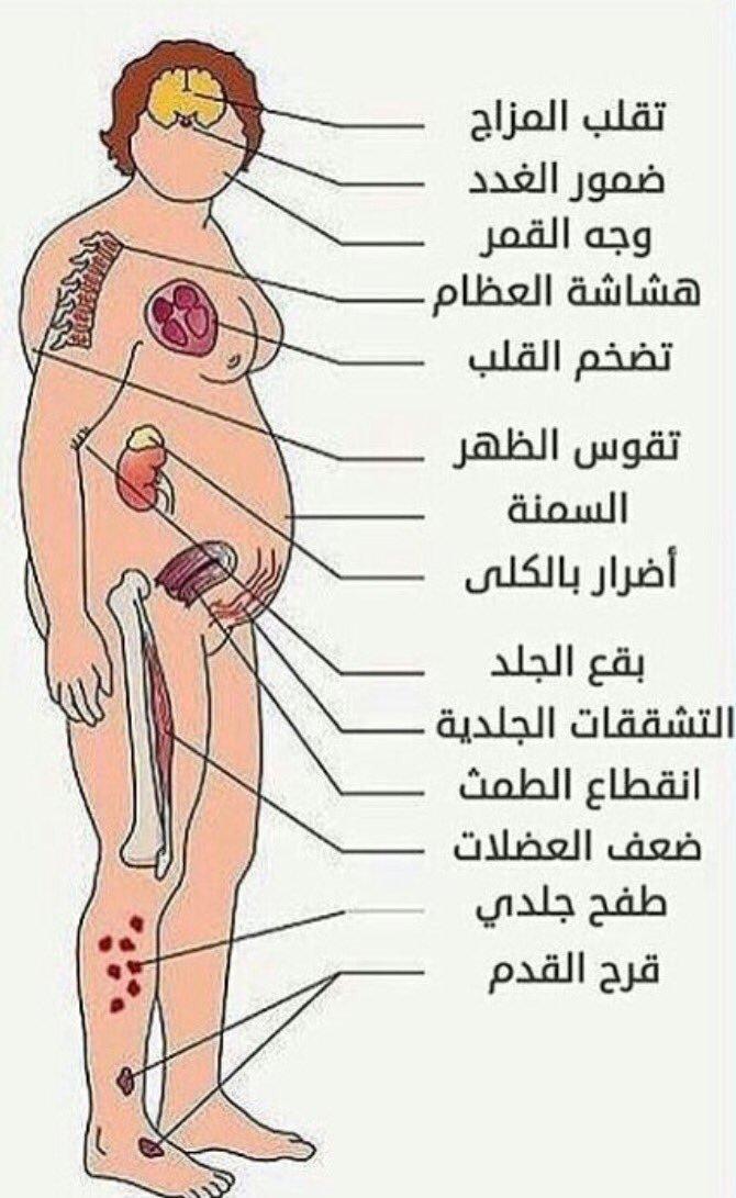 صور اضرار الكورتيزون , الكورتيزون وتاثيره علي جسم الانسان