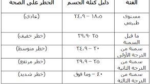بالصور حساب كتلة الجسم والوزن المثالي , كيف احسب وزني المثالي 1877 1 293x165