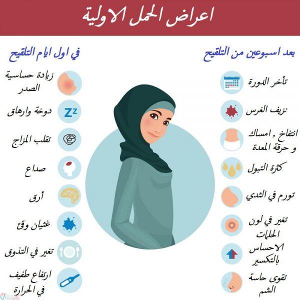صورة علامات الحمل الاولى , ماهي علامات الحمل الاولي
