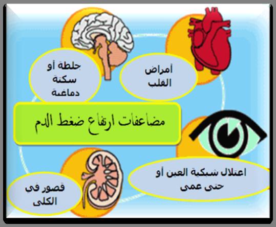 صورة اسباب ارتفاع ضغط الدم , ارتفاع الضغط و تاثيره علي الجسم