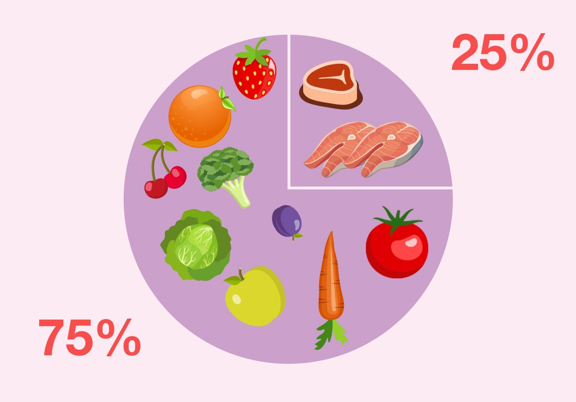 صور نظام دايت , انقاص الوزن