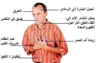 صورة اعراض امراض القلب , التعرف علي اعراض امراض القلب وخطورتها